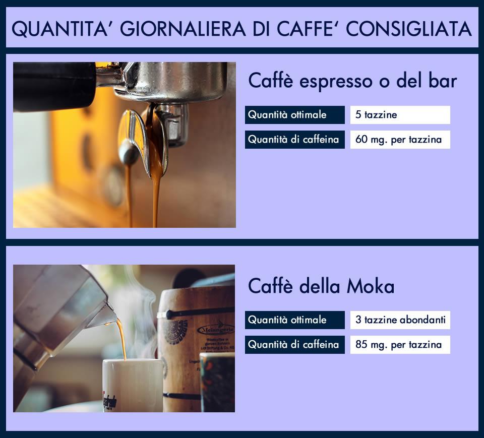 Quantità giornaliera di caffè consigliata